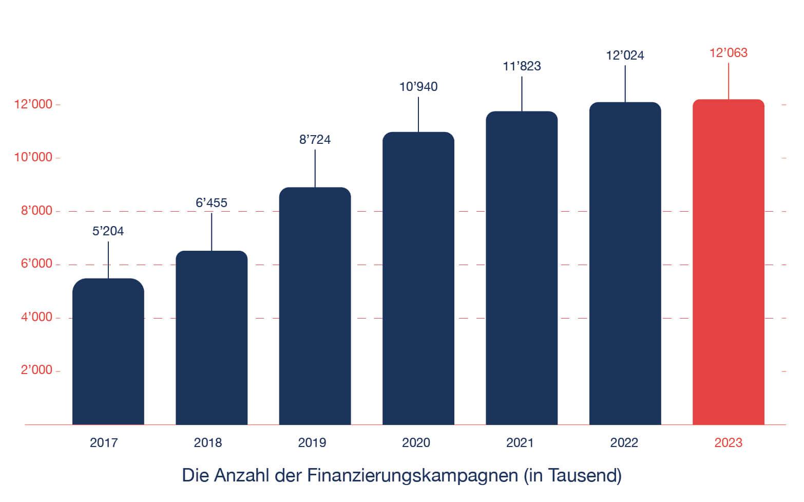 CrowdfundingCampaigns_Graphic_DE