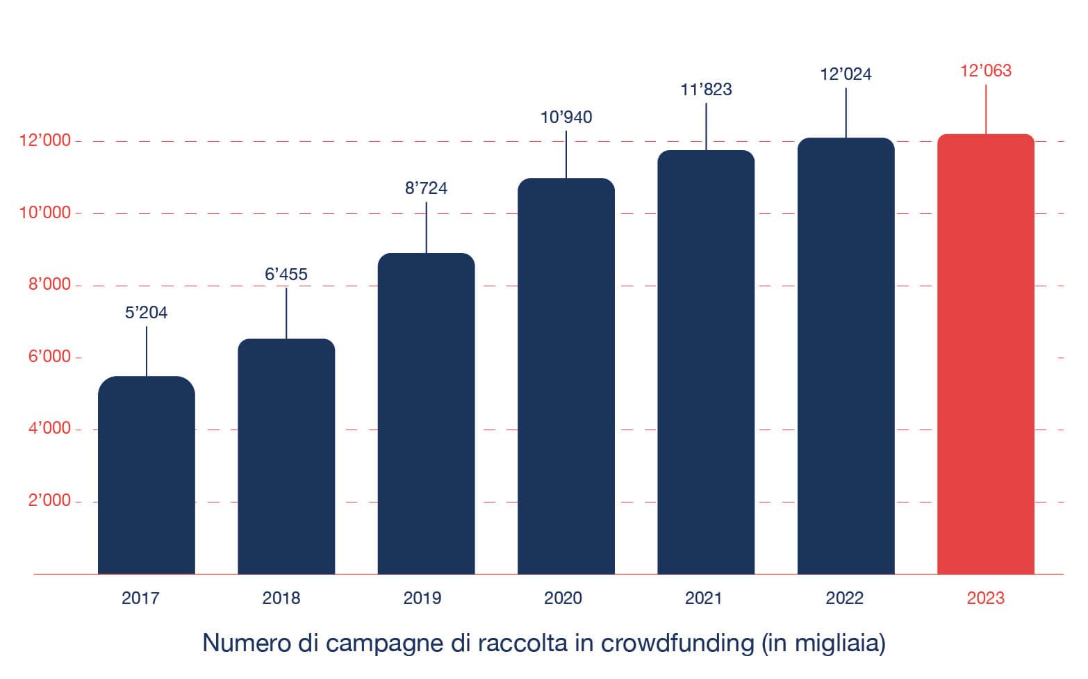 CrowdfundingCampaigns_Graphic_IT